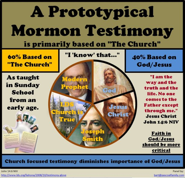 MormonTestimonyBasedOnChurch
